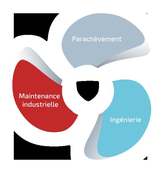 TSI, Ingénierie, maintenance industrielle, parachèvement