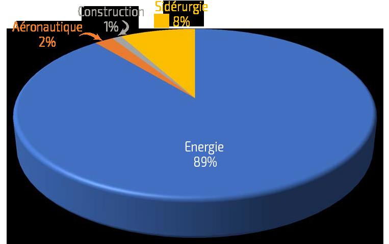 Graphique du nombre de clients TSI en parachevement